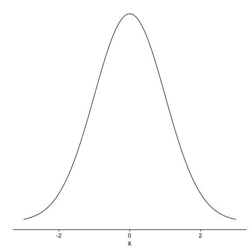 Simple Way To Plot A Normal Distribution With Ggplot2 Sebastian Sauer Stats Blog