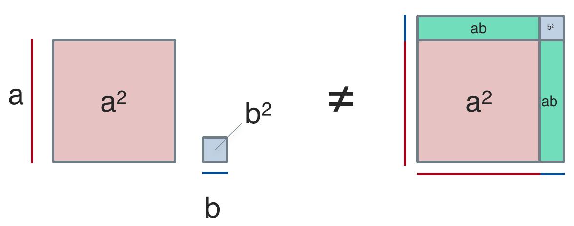 visulization of binomial theorem