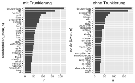 plot of chunk vis_freq_most_freq_tokens_bars