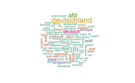 plot of chunk wordcloud_tokens_afd